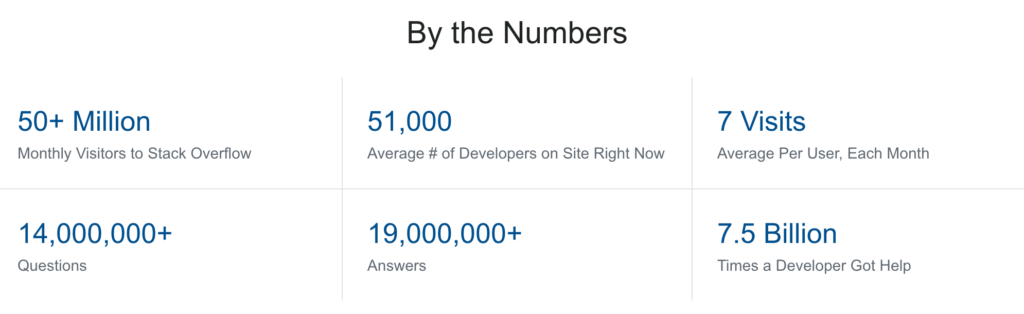 StackOverflowアクセス情報